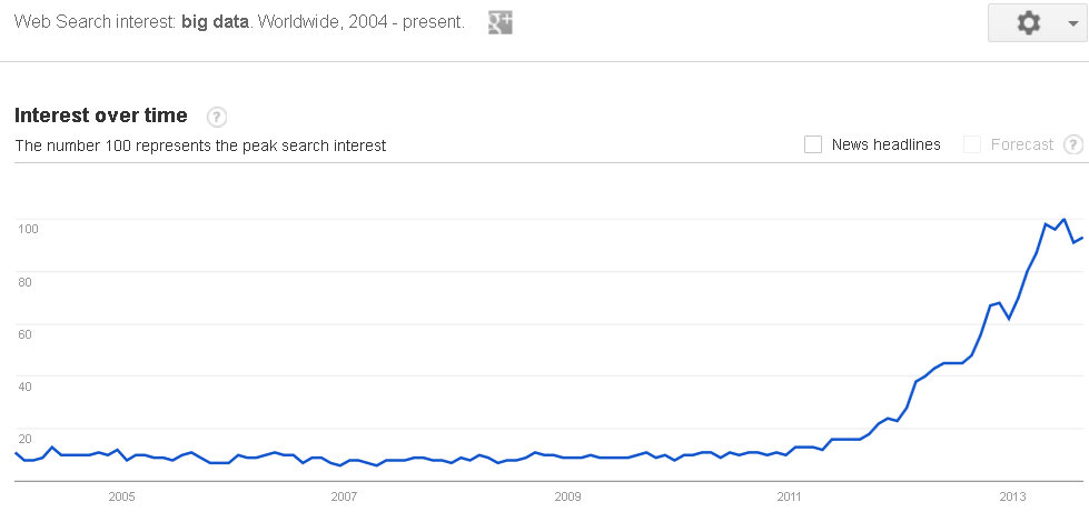 Big Data trend search
